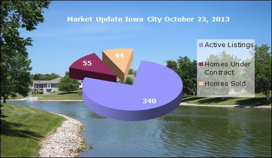 Market snapshot Iowa City October 23, 2013