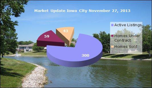 Iowa City real estate market update November 27, 2013