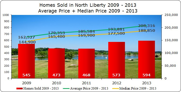 Homes Sold, Average Price & Median Price North Liberty 2009 - 2013