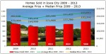 Housing Trends in Iowa City – Home Sales & Home Prices 2009 – 2013