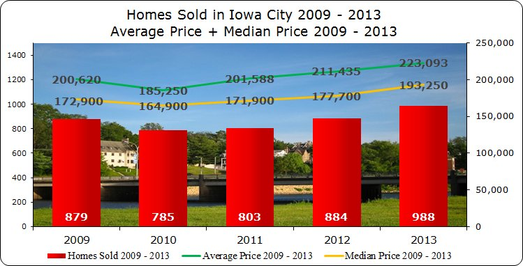 Homes sold, median price + average price Iowa City 2009 - 2013
