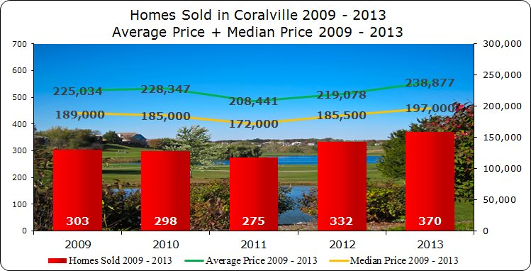 Home Sales & Home Prices Coralville IA 2009 -2013