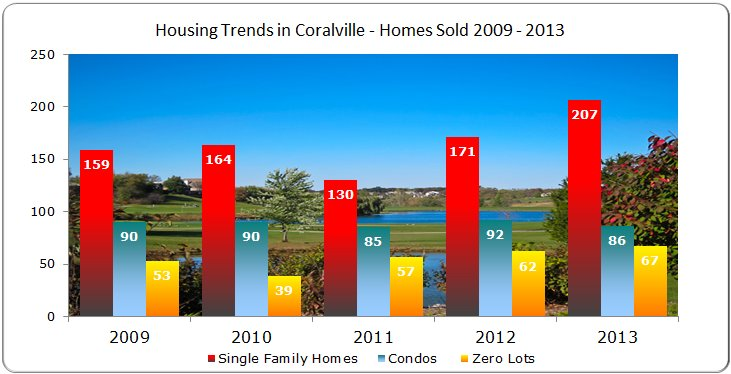 Single Family Homes, Condos and Zero Lots Sold in Coralville IA 2009 - 2013