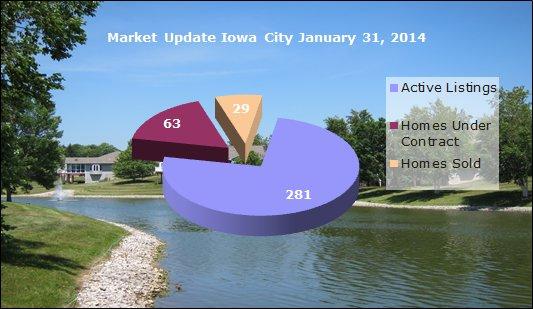 Iowa City real estate market update January 31, 2014