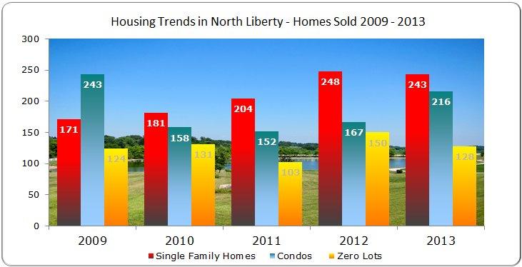 Single family homes, condos & Zero Lots Sold North Liberty 2009 - 2013