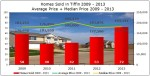 Housing Trends in Tiffin IA – Home Sales & Home Prices 2009 – 2013