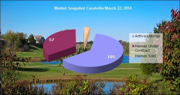 Coralville Market Snapshot March 22, 2014