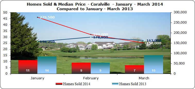 Home sales & Home prices Coralville 1st Quarter 2014