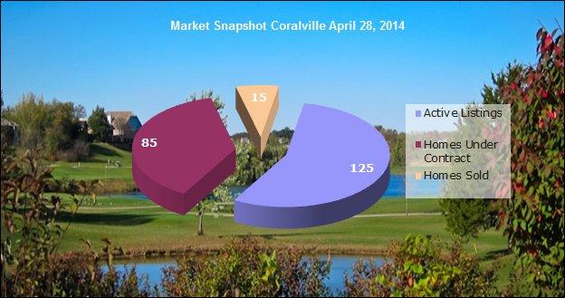 Market Snapshot - Coralville real estate market April 28, 2014