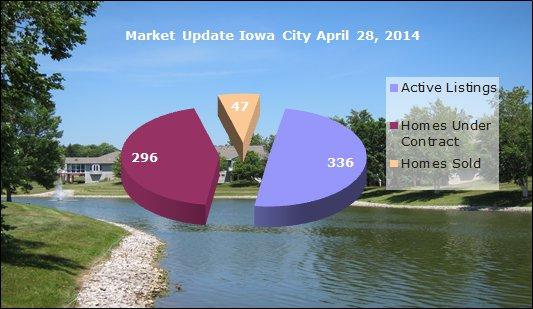Market Snapshot Iowa City April 28, 2014