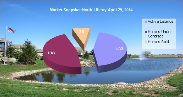 Market snapshot - North Liberty real estate market April 29, 2014