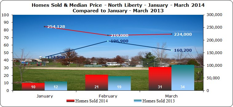 Home sales and home prices North Liberty IA 1st Quarter 2014