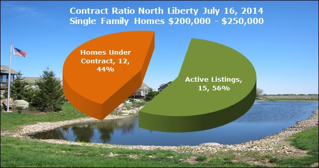 contract to listing ratio July 16, 2014 North Liberty