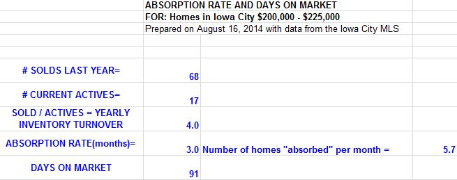 Absorption Rate Iowa City August 16, 2014