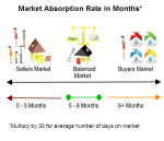 What is the Absorption Rate? How Can it Help Sell Your Home?