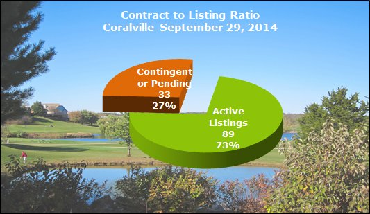 Chart Shows Contract to Listing Ratio Coralville September 29, 2014