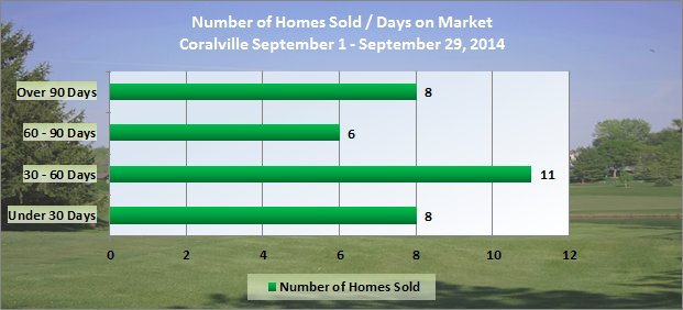 Chart Shows Days on Market Coralville September 1 to September 29, 2014