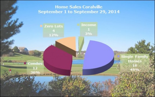 Chart Shows Home Sales Coralville IA September 1 to September 29, 2014
