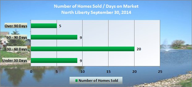 Chart shows days on Market North Liberty Iowa September 2014