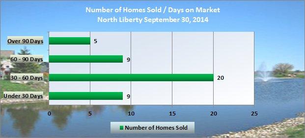 Chart shows days on Market North Liberty Iowa September 2014