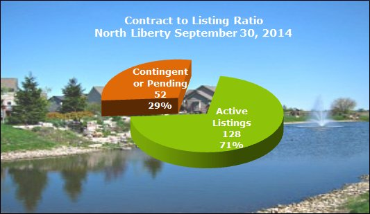 Chart shows contract to listing ratio in North Liberty September 2014