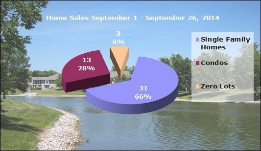 Home Sales Iowa City September 2014
