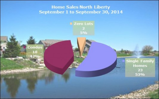Pie Chart Homes Sold in North Liberty September 2014
