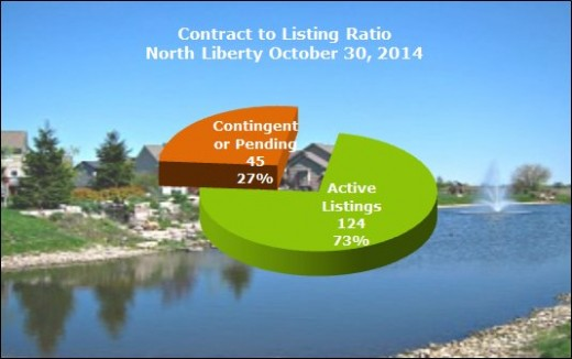 Contract to listing ratio in North Liberty October 2014