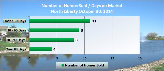 Homes sold in North Liberty / Number of days on market