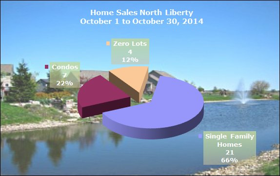Chart shows homes sold in North Liberty October 30, 2014