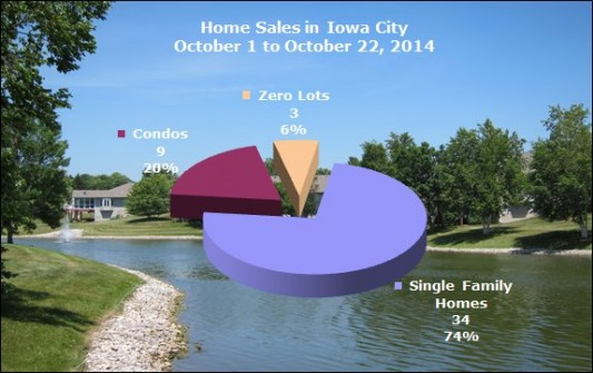 Single Family Homes, Condos and Zero Lots sold in Iowa City October 2014