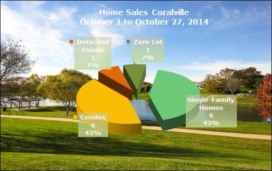 Chart with homes sold in Coralville October 2014