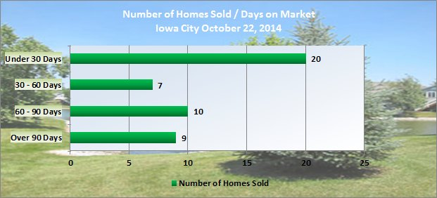Number of days on market October 2014