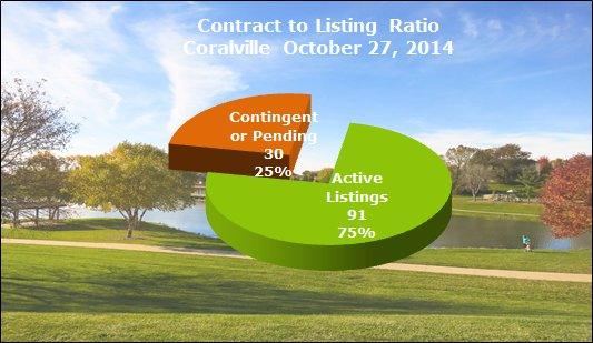 Chart shows contract to listing ratio in Coralville October 2014