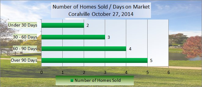 chart shows number of days on market in Coralville October 2014