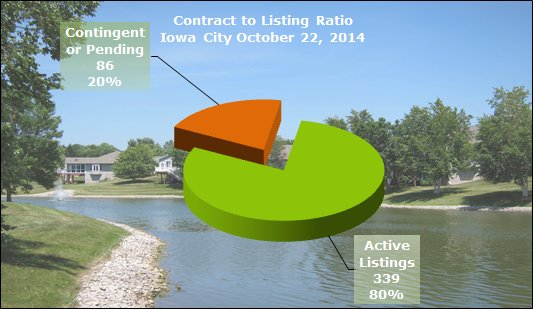 chart shows contract to listing ratio in Iowa City