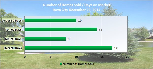Number of days on market Iowa City December 2014