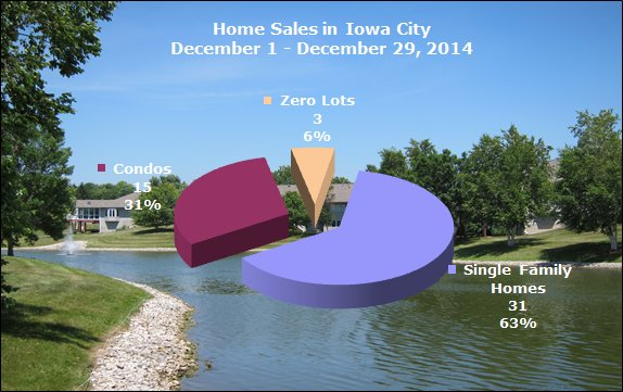 Single family homes, condos and zero lots sold in Iowa City December 2014