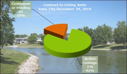 contract to listing ratio Iowa City December 2014