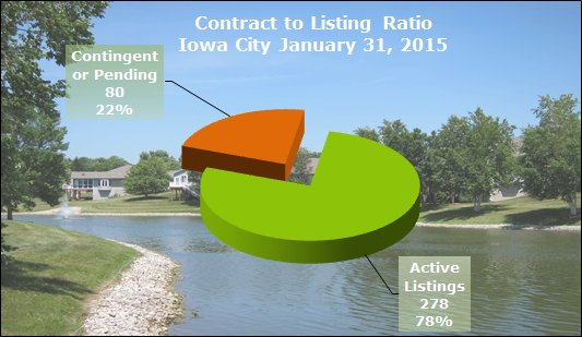 Contract to listing ratio Iowa City January 2015