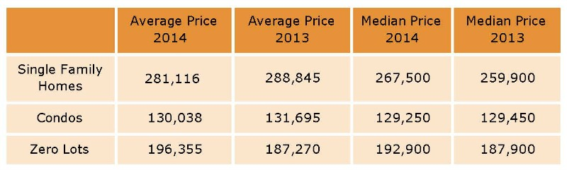 Table with home prices North Liberty January - December 2014