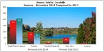 A Closer Look at Home Sales & Prices in Coralville 2014