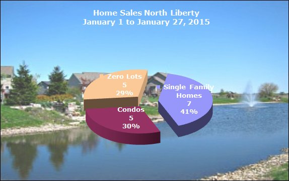 Homes sold in North Liberty January 2015