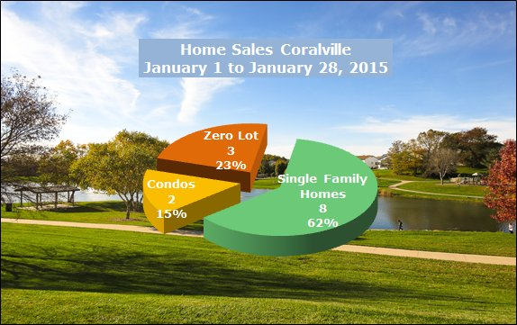 Market snapshot of homes sold in Coralville January 28, 2015