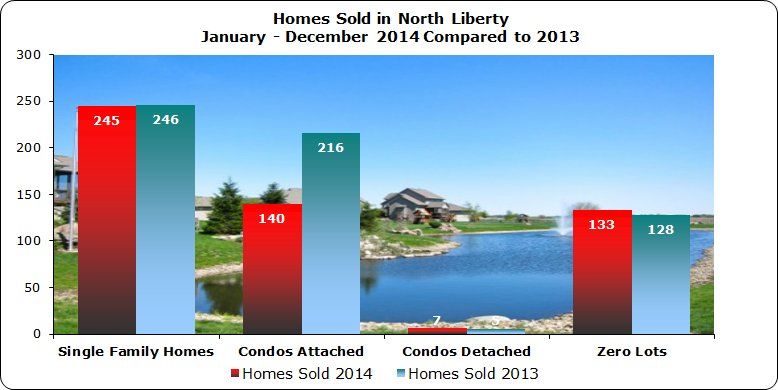 Single family homes, Zero lot and Condo sales North Liberty 2014