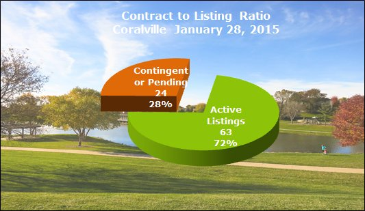 contract to listing ratio coralville january 2015