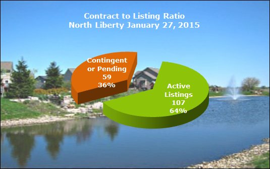 contract to listing ratio north liberty january 2015