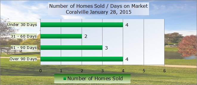 homes sold days on market coralville ia january 2015