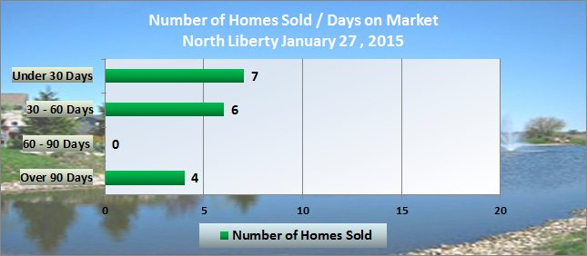 homes sold days on market north liberty ia