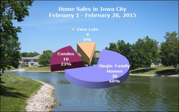 Pie chart - Single family homes, condos and zero lots sold February 2015